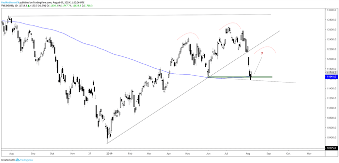 DAX 30 & CAC 40 Technical Outlook: Only in Bounce Mode for Now