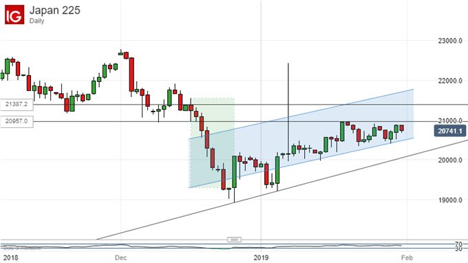 Chart of Nikkei 225 (Daily)
