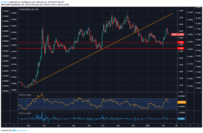 EUR/USD May Move on Industrial Production and Bond Auctions