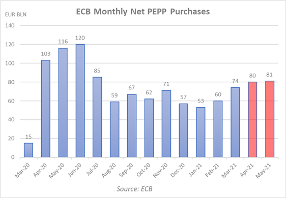 Breaking: ECB to Maintain PEPP Buying at Significantly Higher Pace