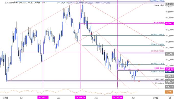 Aussie Price Chart - AUD/USD Weekly - Australian Dollar vs US Dollar Techncial Outlook