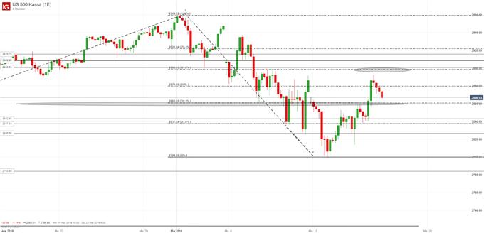 S&P 500 Chartanalyse auf Vierstundenbasis