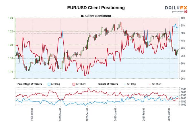 Perkiraan Euro, DAX 30: Keputusan Suku Bunga ECB untuk Mendikte Lintasan Jangka Pendek