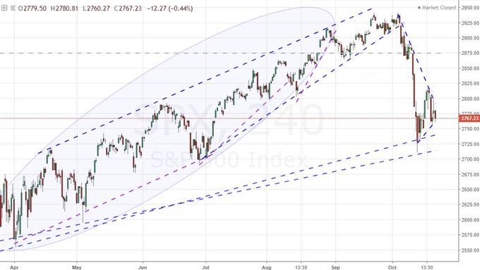 Eying Trendline Support For The Dow Gdp For The Dollar Italy For Euro