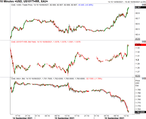 US Dollar Spikes on Stellar Retail Sales, Gold Breaks Down to Key Support
