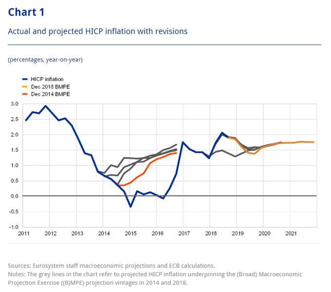 Image of ecb inflation forecast