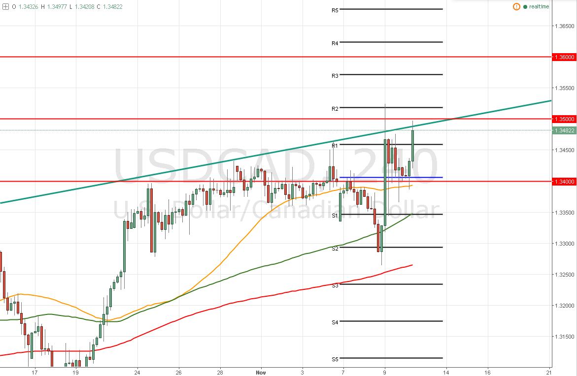 El USD/CAD – ¿Puede romper el máximo de ayer? – 1,3500 es clave