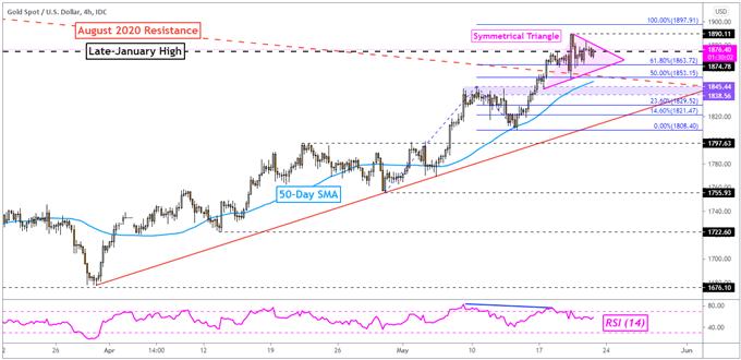 XAU/USD Eyeing Markit US PMI Data and Symmetrical Triangle