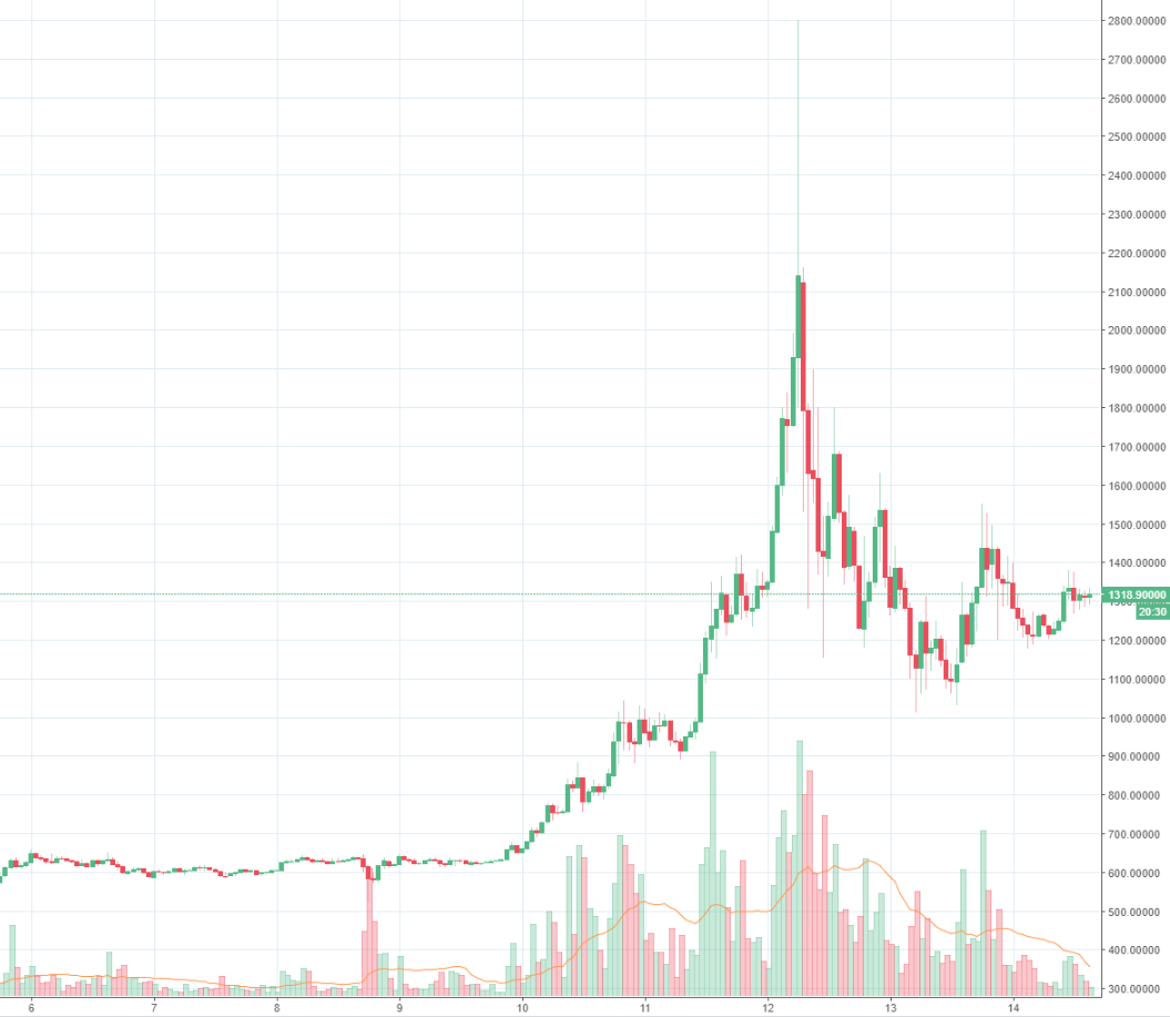 Bitcoin price usd chart lives
