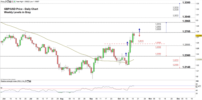 GBPUSD price daily chart 16-10-19 zoomed in