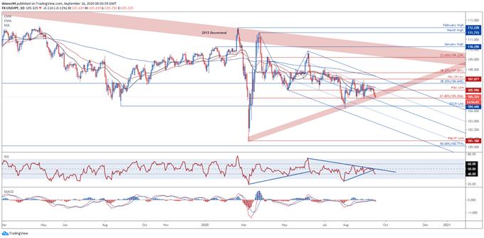 La coppia USD / JPY è pronta ad estendere la scivolata mentre la decisione sul tasso del FOMC si sposta in vista