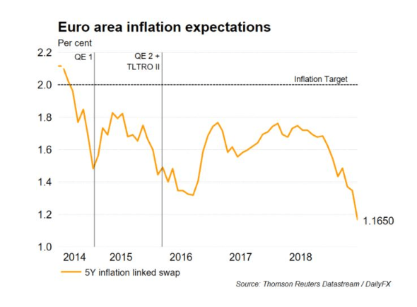 Euro (EUR) Battles Record Low Euro-Zone Inflation Expectations