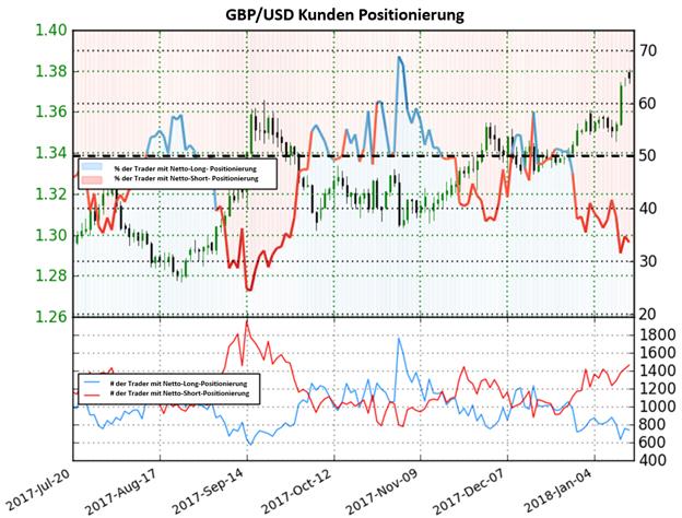 GBP/USD: Bullisches Sentiment bestärkt Aufwärtstrend
