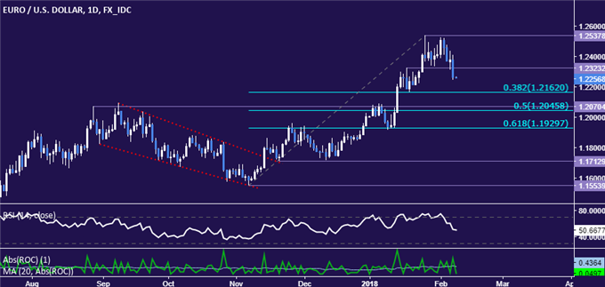 EUR/USD Technical Analysis: Euro Top May Be in Place vs US Dollar
