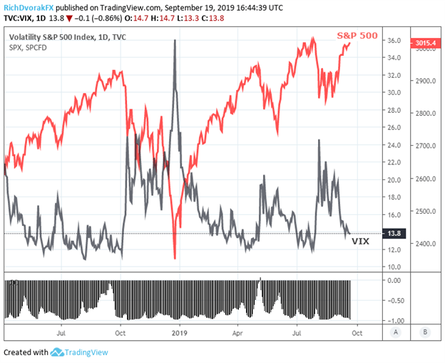 S&P 500 Index and VIX Diverge After Fed Rate Cut