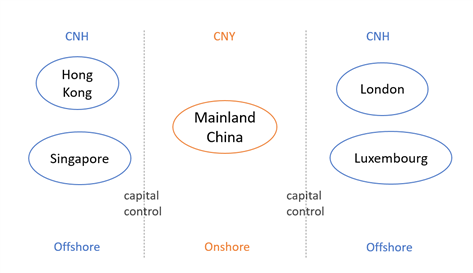 The difference between the onshore CNY and the offshore CNH.
