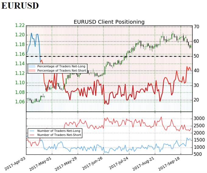EUR/USD Retail Sentiment