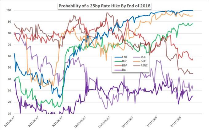 The EUR/USD 1 Minute Versus 1 Month ECB Response
