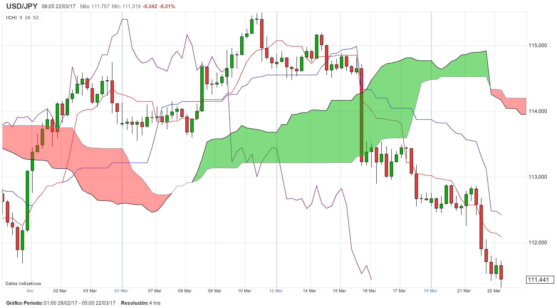 Mercados asiáticos: El USD/JPY rompe los 111.391. Índices todos negativos.
