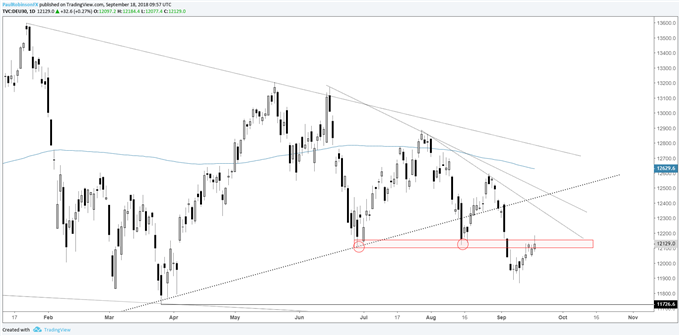 DAX daily chart, facing off with resistance