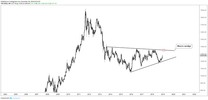 Gold weekly chart, long-term wedge forming