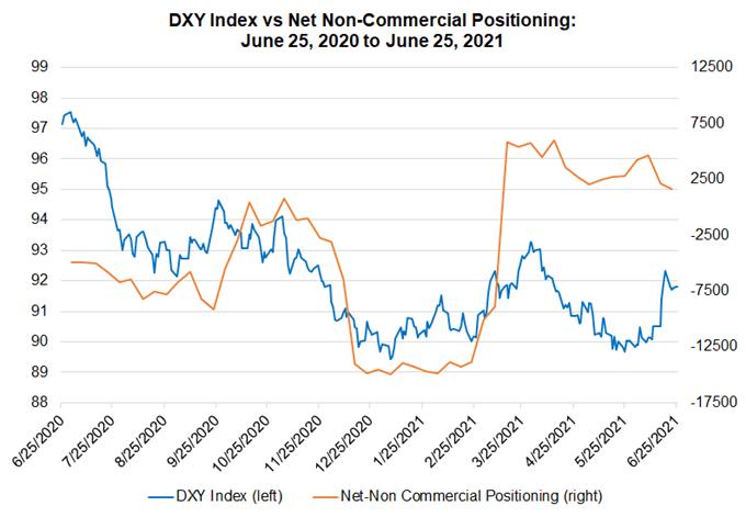 Weekly Technical US Dollar Forecast: Rangebound Ahead of June US NFP
