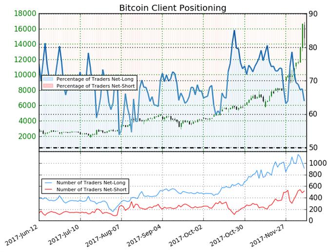 Bitcoin Tumbles Despite Net-Long Positions