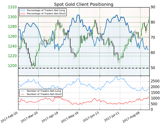 Gold Prices Rally to Fresh Yearly ahead of Jackson Hole