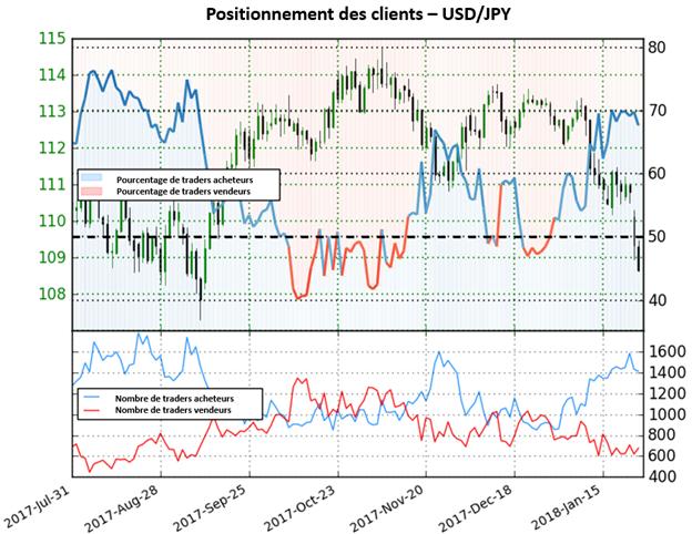 USD/JPY: En territoire achateur mais avec des signaux mitigés