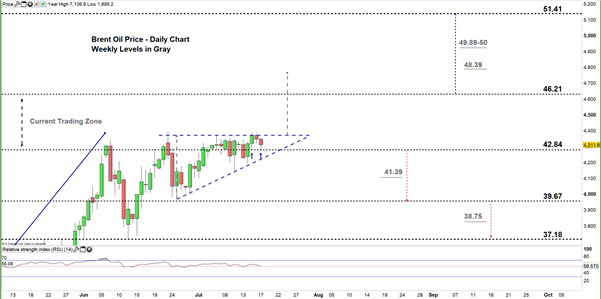 Brent Oil Daily Price Chart