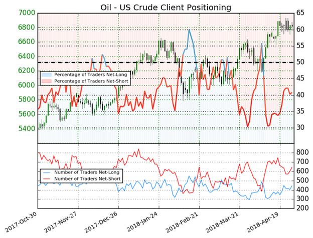 استمرار سيطرة المتداولين في مراكز البيع واقتراب أسعار النفط الخام US Oil من أعلى المستويات يشير إلى احتمالية ارتداد الأسعار إلى الأدنى