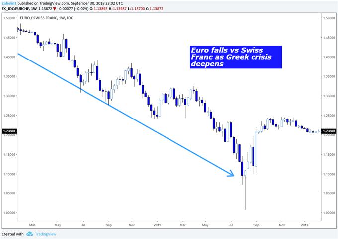 Swiss Franc Appreciating Amid Greek Debt Crisis