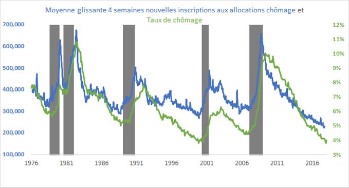 Taux de chômage et nouvelles inscriptions aux allocations chômage aux Etats-Unis