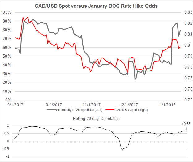 Central Bank Weekly: USD Ignores Rising Odds; CAD Eyes Hike Next Week