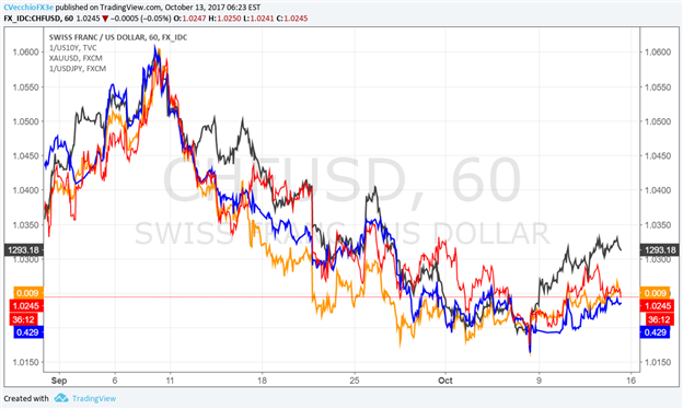 US Dollar, Hanging on by a Thread, Turns to CPI & Retail Sales