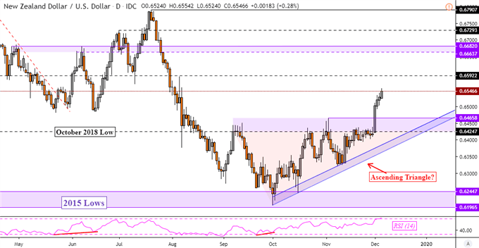 NZD/USD Uptrend Extends on RBNZ Capital Review, USD/JPY May Rise