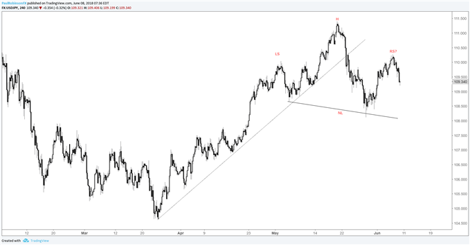 USD/JPY 4-hr chart with potential head-and-shoulders pattern building
