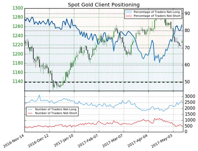 Gold Price Set for Bearish Run on Sentiment