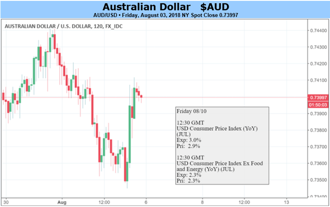AUD May Consolidate Again on RBA, RBNZ, US CPI and Trade War Risk