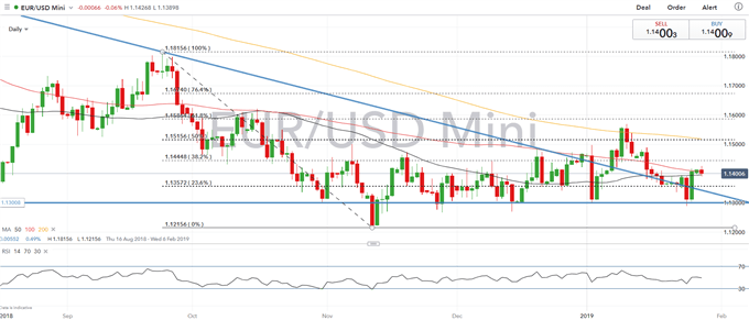 EURUSD Range Break Unlikely, ECB's Draghi to Reiterate Policy Stance