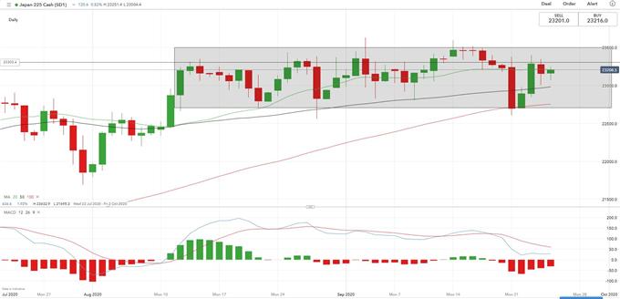 Dow Jones rimbalza al 23,6% del livello di Fibonacci, Nikkei, ASX 200 Climb