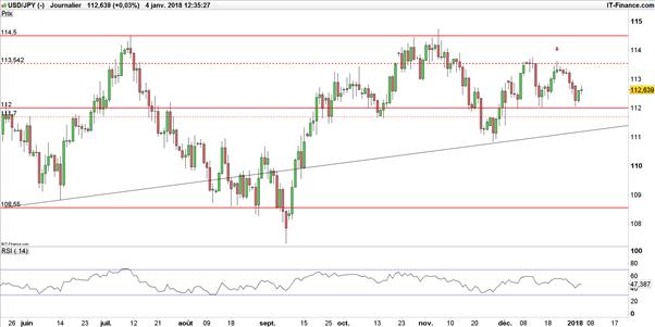 USD/JPY – EUR/JPY : le Yen à la peine face à l'euro et au dollar