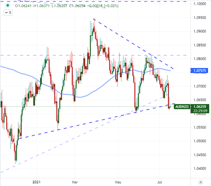 Dollar bounces despite Dovish slide, retail sales and major UMich events on Friday