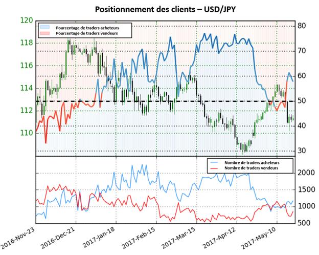 Les positions vendeuses augmentent de 12,2% mais il n'y a toujours pas de signaux clairs sur l'USD/JPY