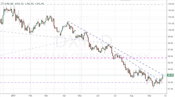 Risk Aversion Looses Traction with Stubborn SPX and VIX, Dollar Starts Gaining Bite