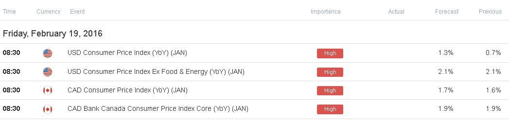 ¿Tendremos un alza en la inflación de EEUU? - Se espera un IPC principal de 2.1%