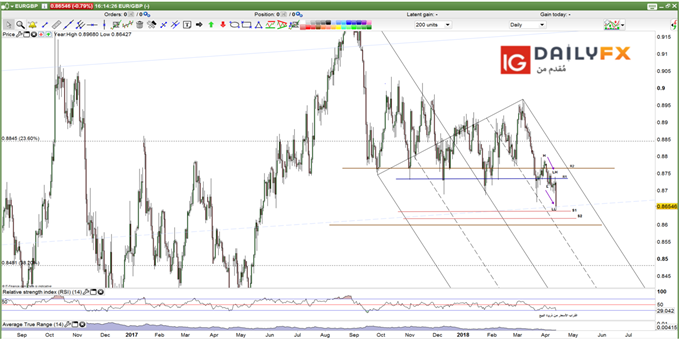 EUR/GBP prices daily chart
