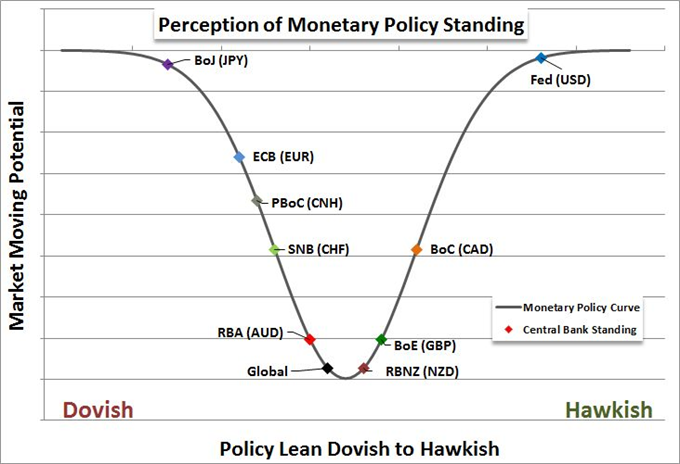 Dollar Short-Term Trend in Rates and Risk, Long-Term in Deficit