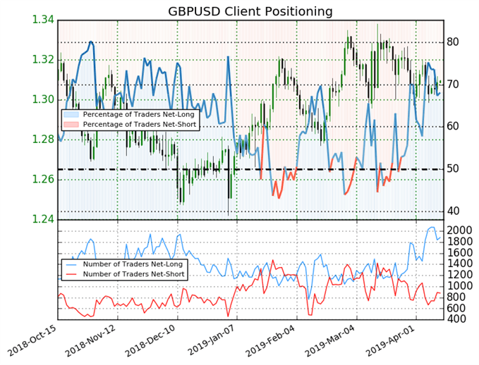 GBP/USD: Long-to-Short Ratio steigt weiter