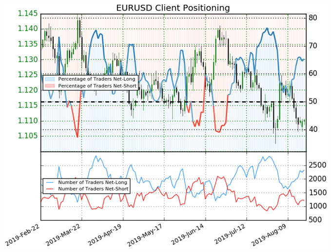 EUR/USD IG Client Sentiment